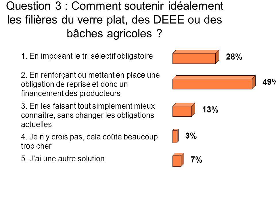 Question 3 : Comment soutenir idéalement les filières du verre plat, des DEEE ou des bâches agricoles .