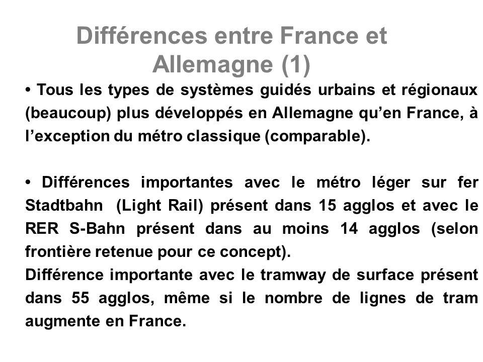 Différences entre France et Allemagne (1) Tous les types de systèmes guidés urbains et régionaux (beaucoup) plus développés en Allemagne quen France, à lexception du métro classique (comparable).