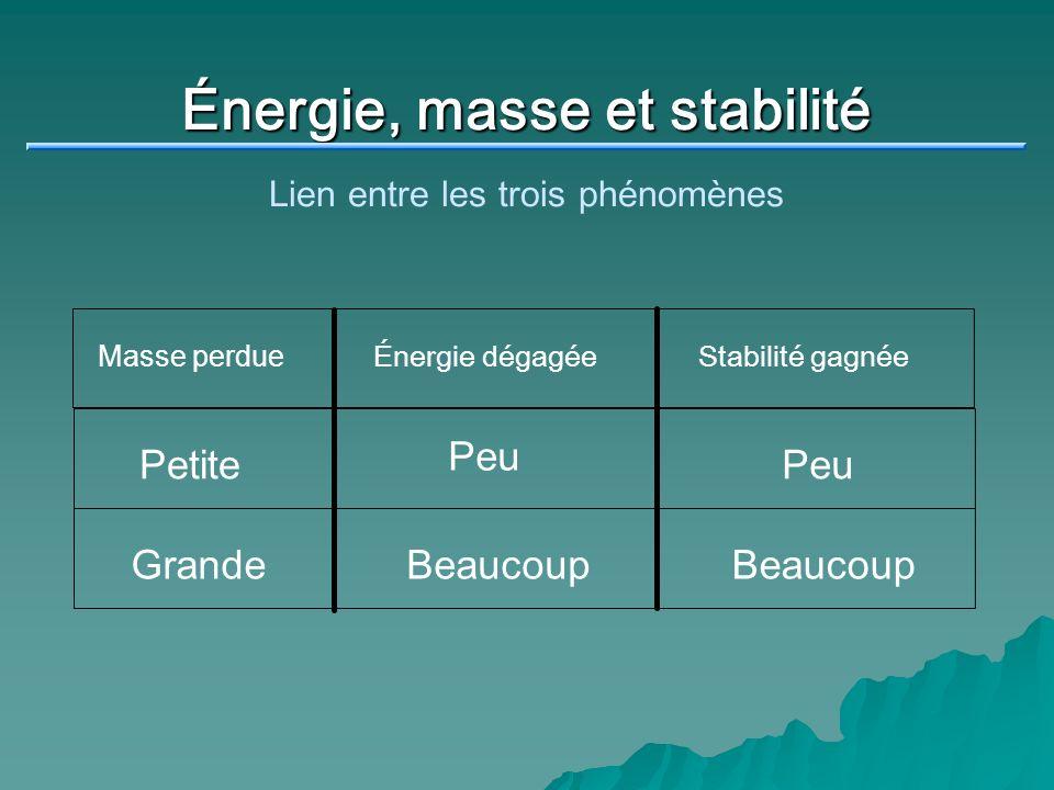 Énergie, masse et stabilité Lien entre les trois phénomènes Masse perdue Énergie dégagée Stabilité gagnée Petite Peu GrandeBeaucoup
