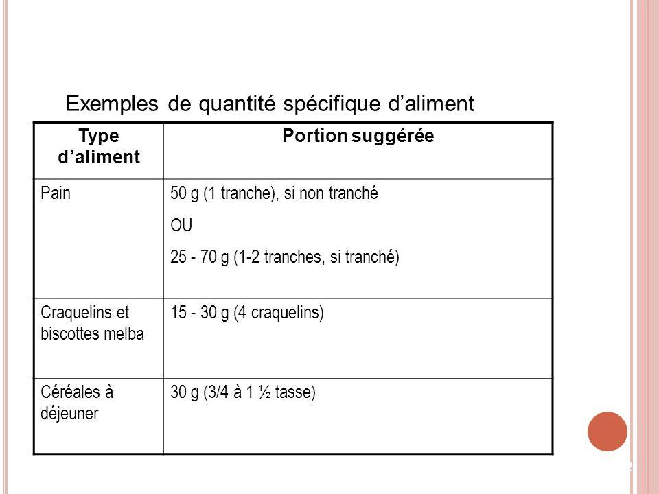 Exemples de quantité spécifique daliment Type daliment Portion suggérée Pain50 g (1 tranche), si non tranché OU 25 - 70 g (1-2 tranches, si tranché) C
