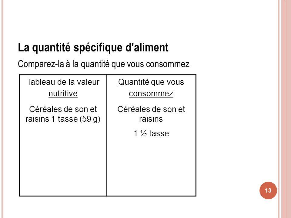 13 La quantité spécifique d'aliment Comparez-la à la quantité que vous consommez Tableau de la valeur nutritive Céréales de son et raisins 1 tasse (59