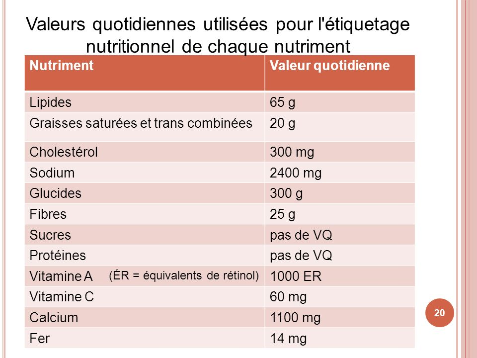 20 NutrimentValeur quotidienne Lipides65 g Graisses saturées et trans combinées20 g Cholestérol300 mg Sodium2400 mg Glucides300 g Fibres25 g Sucrespas