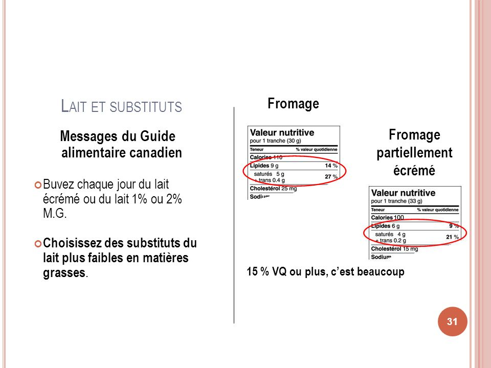 L AIT ET SUBSTITUTS 31 Messages du Guide alimentaire canadien Buvez chaque jour du lait écrémé ou du lait 1% ou 2% M.G. Choisissez des substituts du l