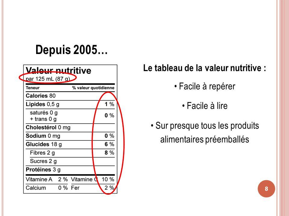 8 Le tableau de la valeur nutritive : Facile à repérer Facile à lire Sur presque tous les produits alimentaires préemballés Depuis 2005…