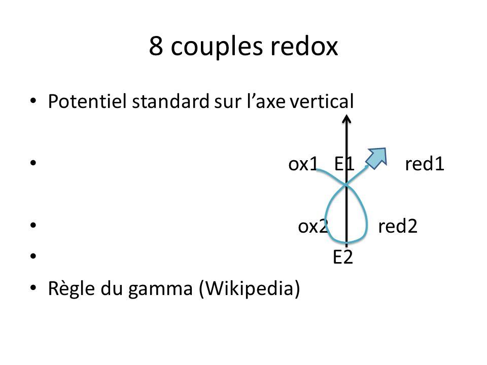 8 couples redox Potentiel standard sur laxe vertical ox1 E1 red1 ox2 red2 E2 Règle du gamma (Wikipedia)