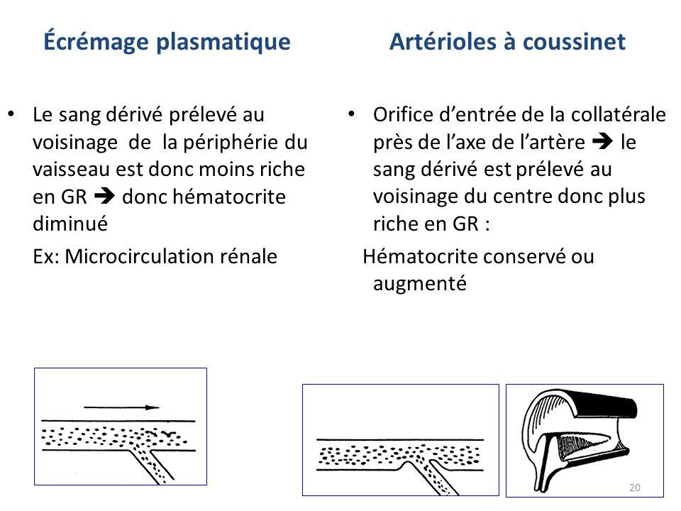 Écrémage plasmatique Le sang dérivé prélevé au voisinage de la périphérie du vaisseau est donc moins riche en GR donc hématocrite diminué Ex: Microcir