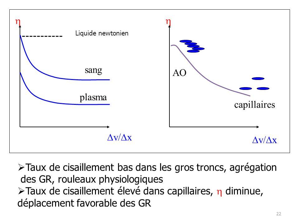 v/ x sang plasma v/ x capillaires AO Taux de cisaillement bas dans les gros troncs, agrégation des GR, rouleaux physiologiques Taux de cisaillement él