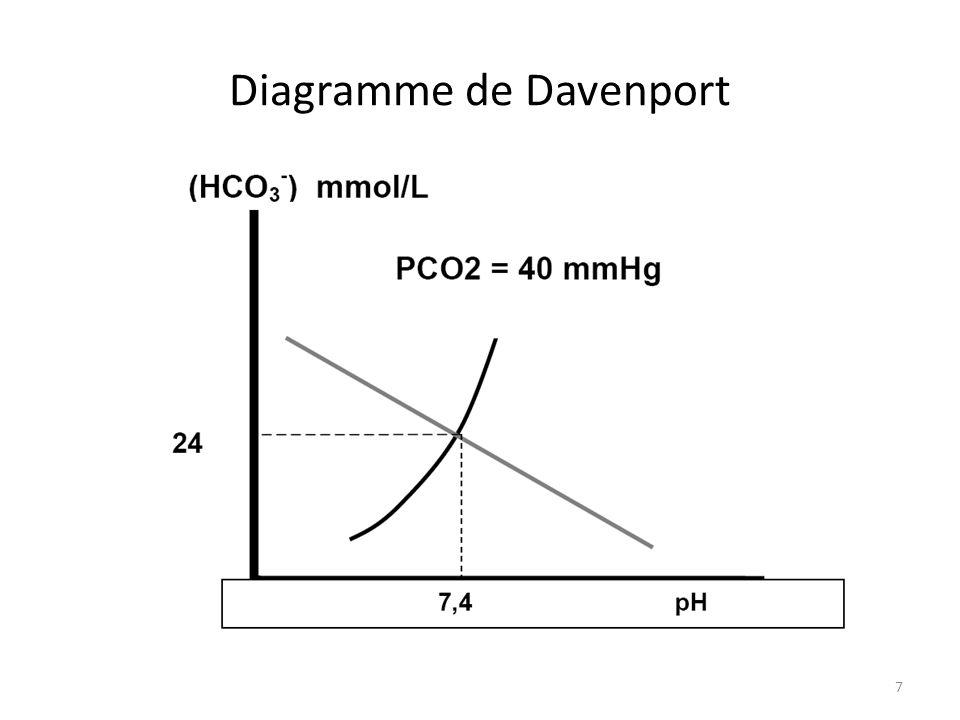 6 anurie brutale A.Non bien sur : se positive B.Oui plus délimination deau C.Non plutôt se positive D.Oui car les H+ ne sont plus éliminés par le rein E.Lacidose métabolique sinstalle, incomplètement compensée par lalcalose respiratoire