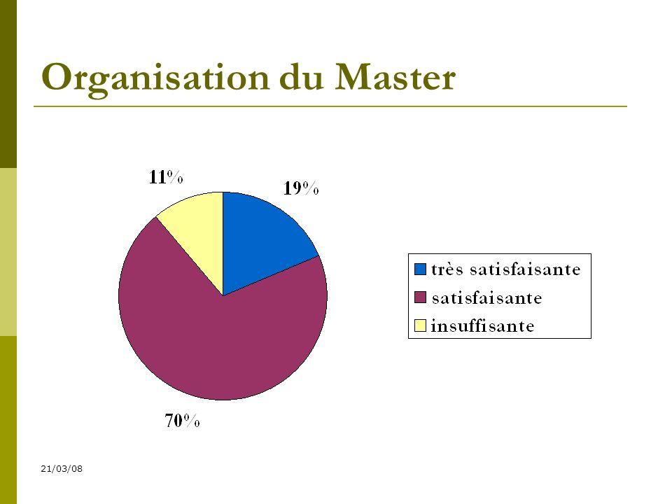 21/03/08 Organisation du Master