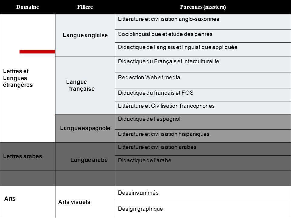 DomaineFilièreParcours (masters) Lettres et Langues étrangères Langue anglaise Littérature et civilisation anglo-saxonnes Sociolinguistique et étude d