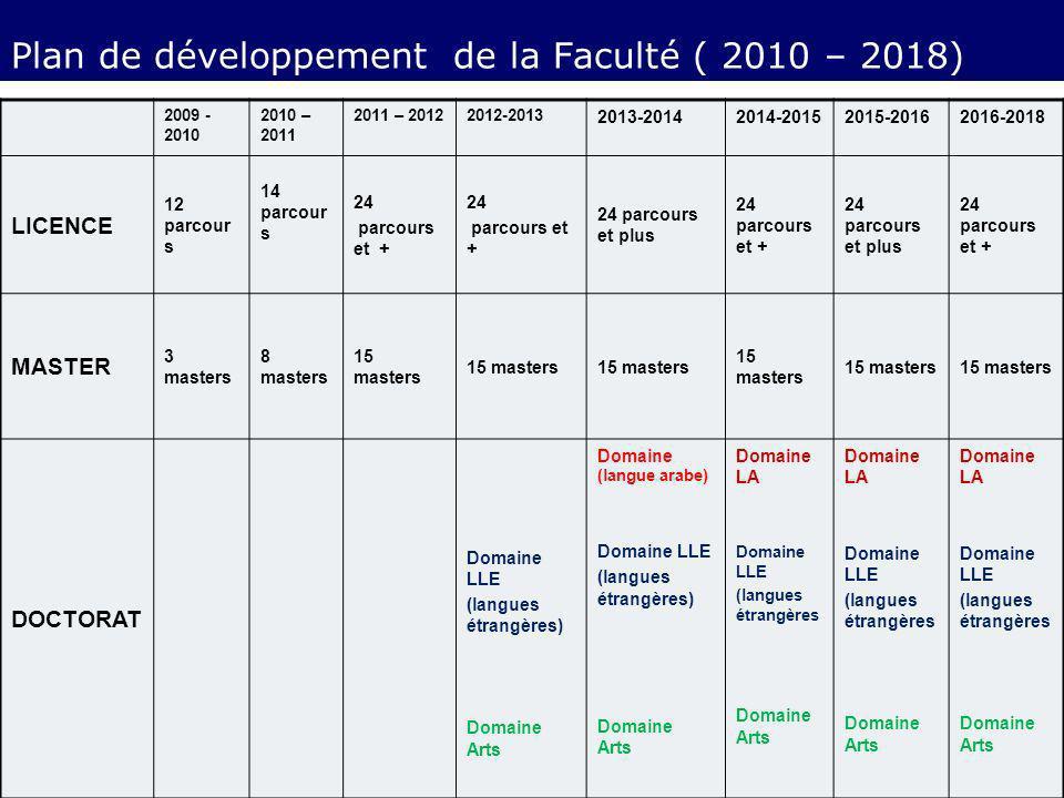 Plan de développement de la Faculté ( 2010 – 2018) 2009 - 2010 2010 – 2011 2011 – 20122012-2013 2013-20142014-20152015-20162016-2018 LICENCE 12 parcou