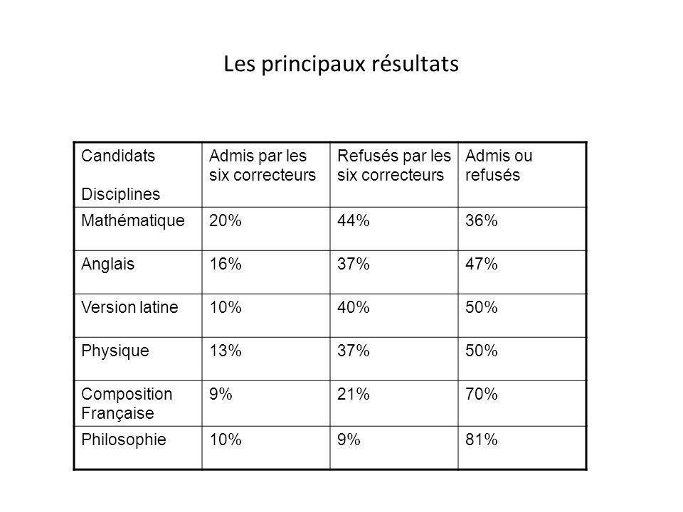 Les principaux résultats Candidats Disciplines Admis par les six correcteurs Refusés par les six correcteurs Admis ou refusés Mathématique20%44%36% An