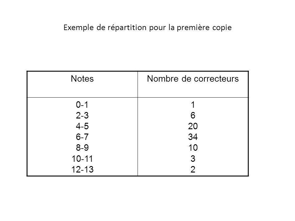 Exemple de répartition pour la première copie NotesNombre de correcteurs 0-1 2-3 4-5 6-7 8-9 10-11 12-13 1 6 20 34 10 3 2