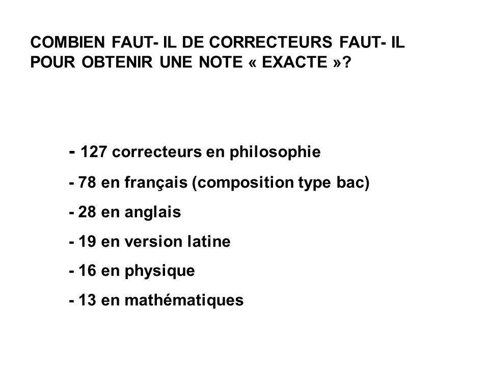 - 127 correcteurs en philosophie - 78 en français (composition type bac) - 28 en anglais - 19 en version latine - 16 en physique - 13 en mathématiques
