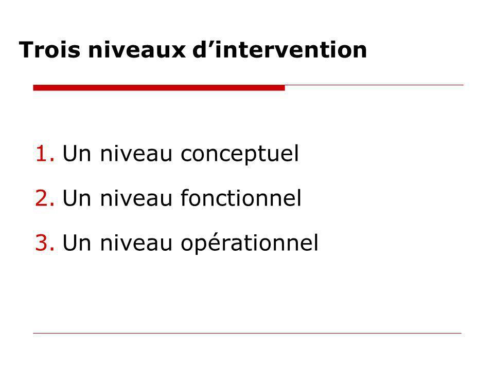Trois niveaux dintervention 1.Un niveau conceptuel 2.Un niveau fonctionnel 3.Un niveau opérationnel