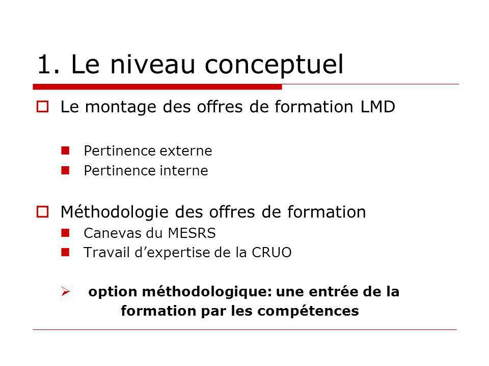 1. Le niveau conceptuel Le montage des offres de formation LMD Pertinence externe Pertinence interne Méthodologie des offres de formation Canevas du M