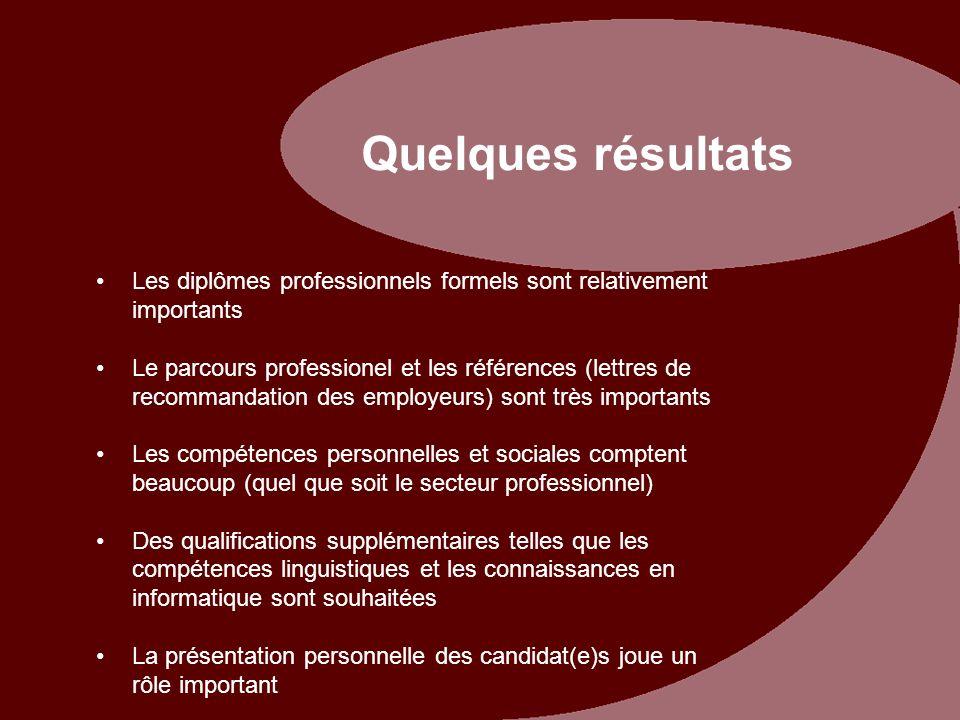 Quelques résultats Les diplômes professionnels formels sont relativement importants Le parcours professionel et les références (lettres de recommandat
