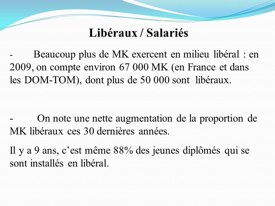 Libéraux / Salariés - Beaucoup plus de MK exercent en milieu libéral : en 2009, on compte environ 67 000 MK (en France et dans les DOM-TOM), dont plus