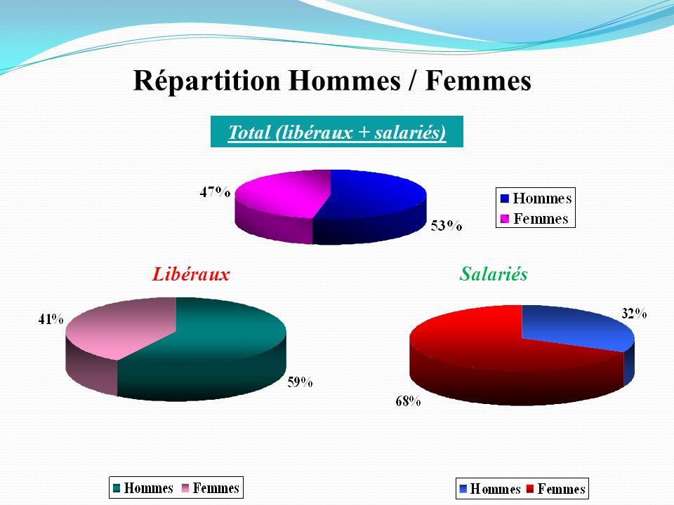 Répartition Hommes / Femmes Total (libéraux + salariés) LibérauxSalariés