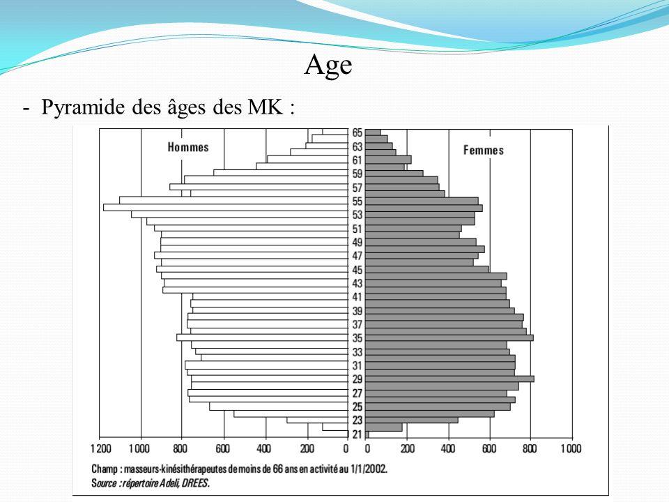 Age - Pyramide des âges des MK :