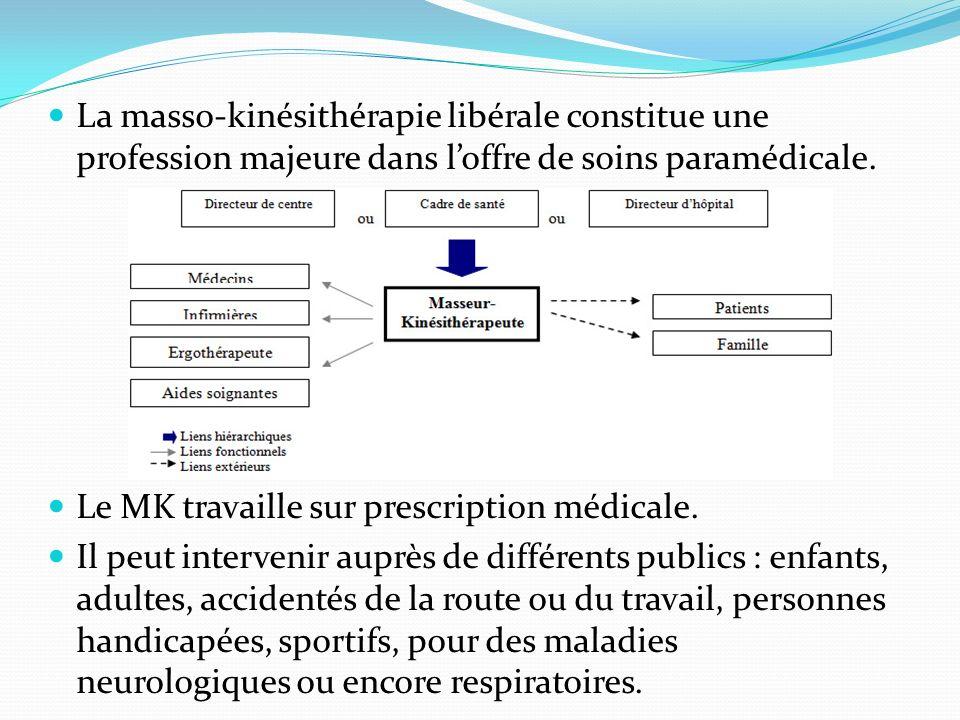 La masso-kinésithérapie libérale constitue une profession majeure dans loffre de soins paramédicale. Le MK travaille sur prescription médicale. Il peu