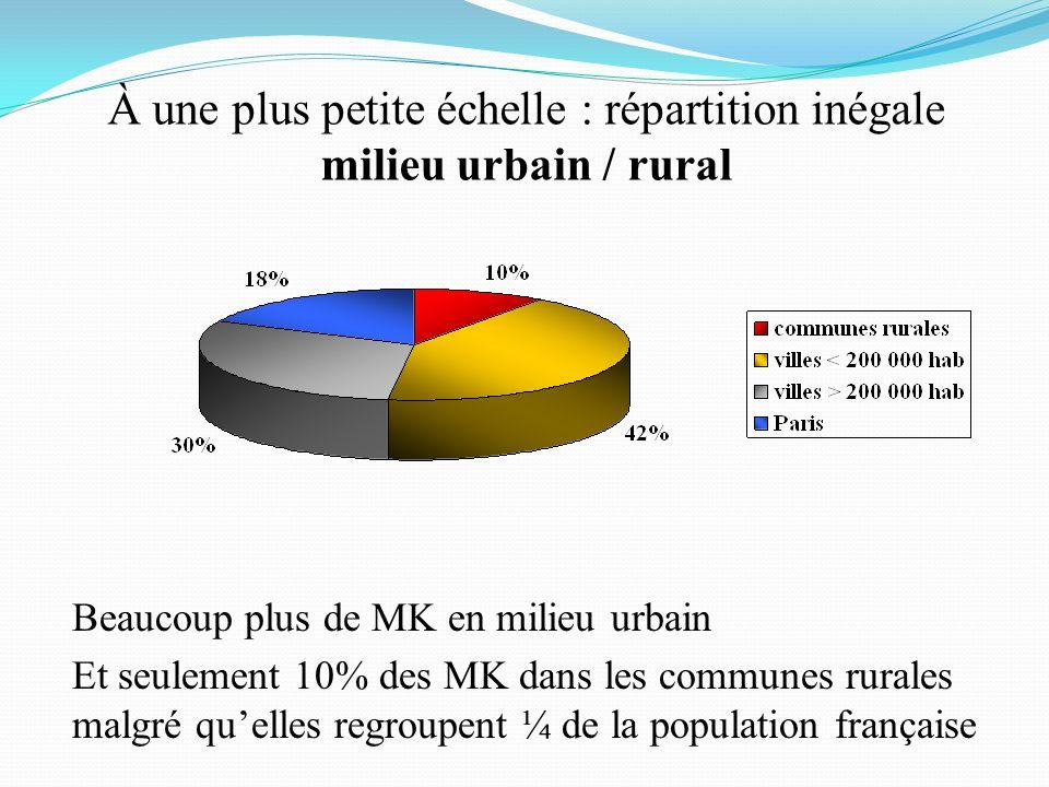 À une plus petite échelle : répartition inégale milieu urbain / rural Beaucoup plus de MK en milieu urbain Et seulement 10% des MK dans les communes r