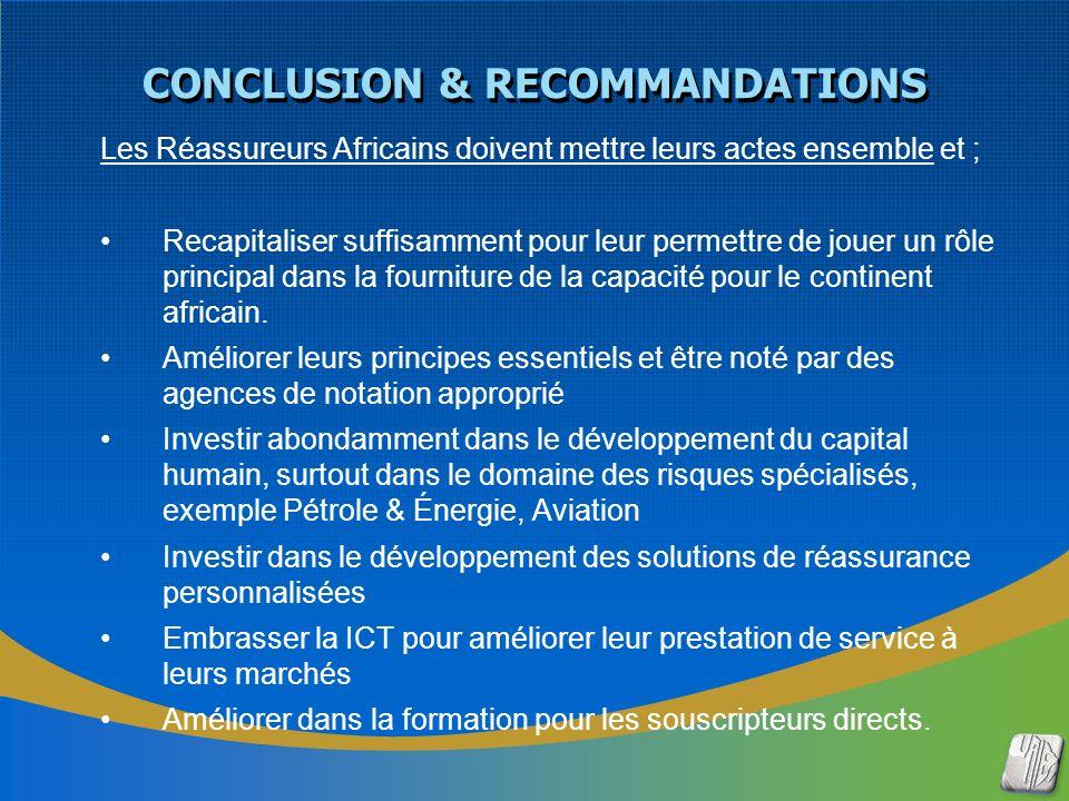 CONCLUSION & RECOMMANDATIONS Les Réassureurs Africains doivent mettre leurs actes ensemble et ; Recapitaliser suffisamment pour leur permettre de jouer un rôle principal dans la fourniture de la capacité pour le continent africain.