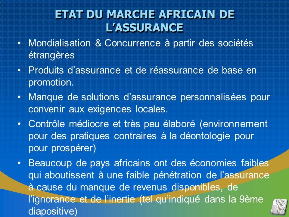 Mondialisation & Concurrence à partir des sociétés étrangères Produits dassurance et de réassurance de base en promotion.