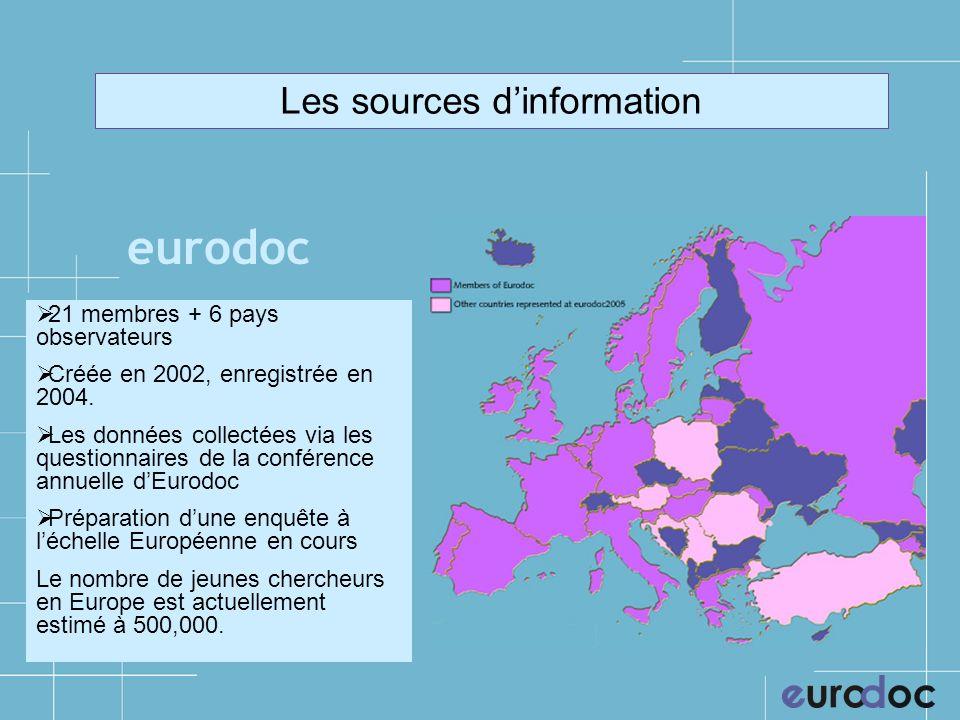 Les sources dinformation eurodoc 21 membres + 6 pays observateurs Créée en 2002, enregistrée en 2004.