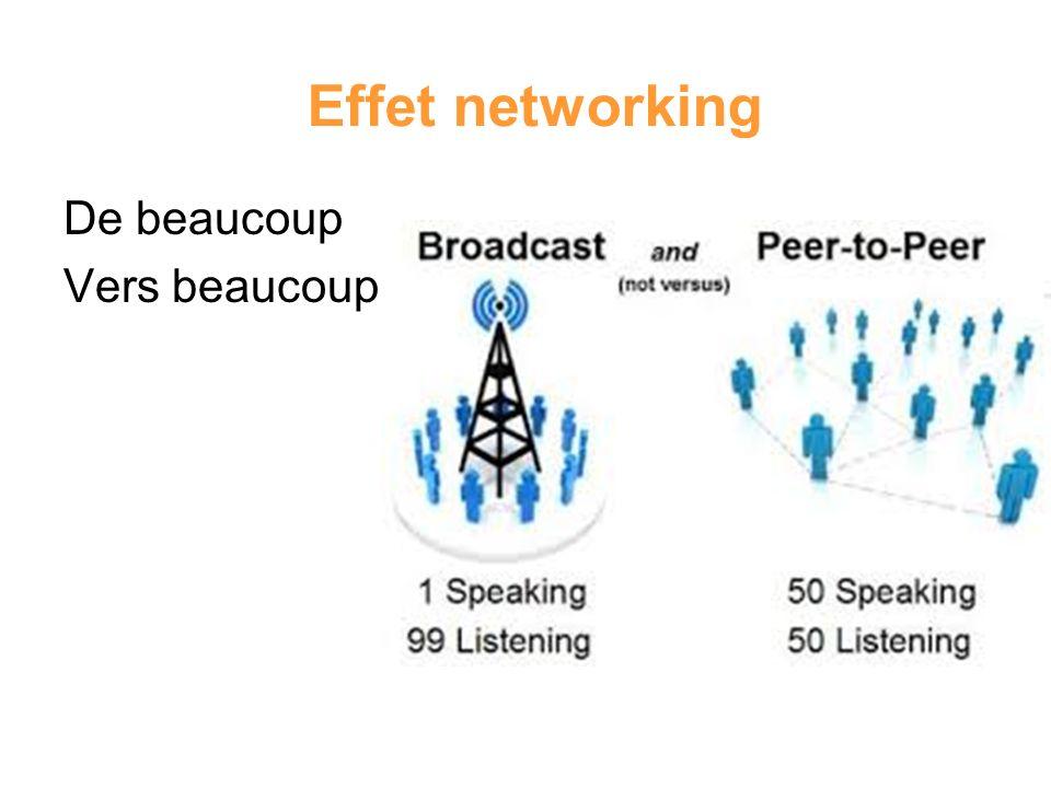 Effet networking De beaucoup Vers beaucoup