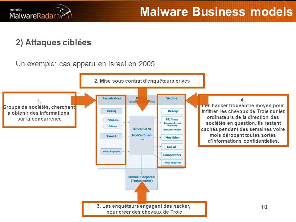 10 2) Attaques ciblées Malware Business models 2. Mise sous contrat denquêteurs privés 3.