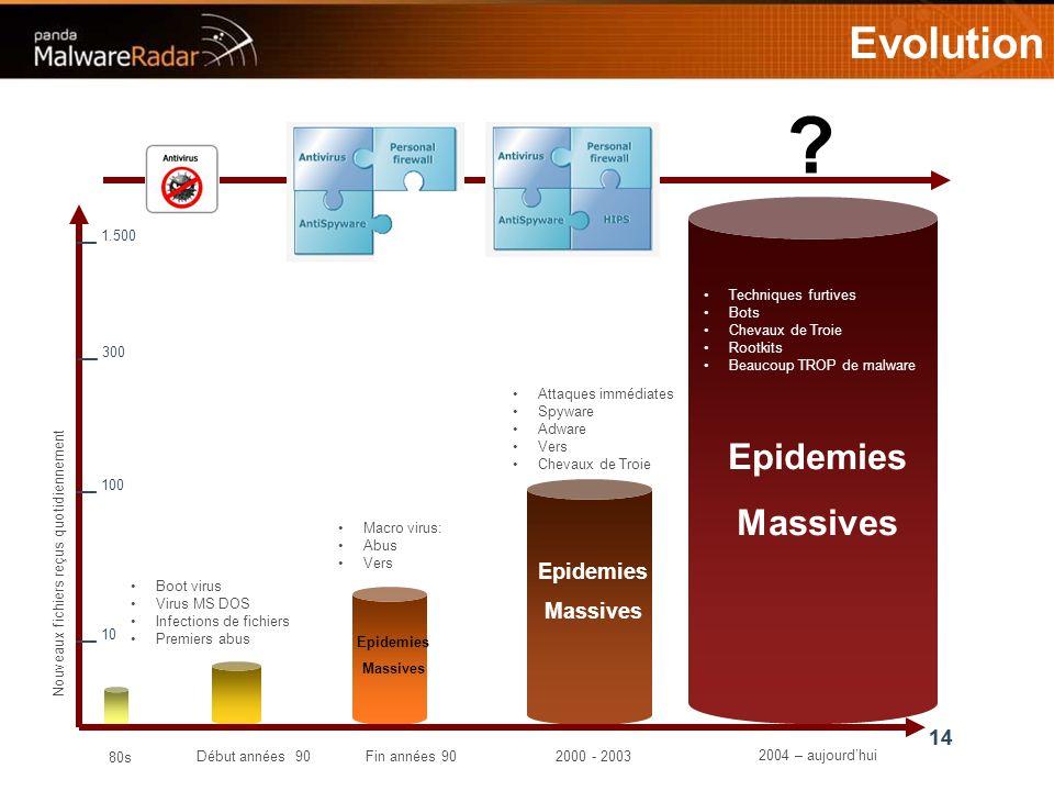 14 Evolution Boot virus Virus MS DOS Infections de fichiers Premiers abus Macro virus: Abus Vers Attaques immédiates Spyware Adware Vers Chevaux de Troie Techniques furtives Bots Chevaux de Troie Rootkits Beaucoup TROP de malware .