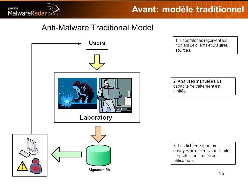 16 Avant: modèle traditionnel 1. Laboratories reçoivent les fichiers de clients et dautres sources.