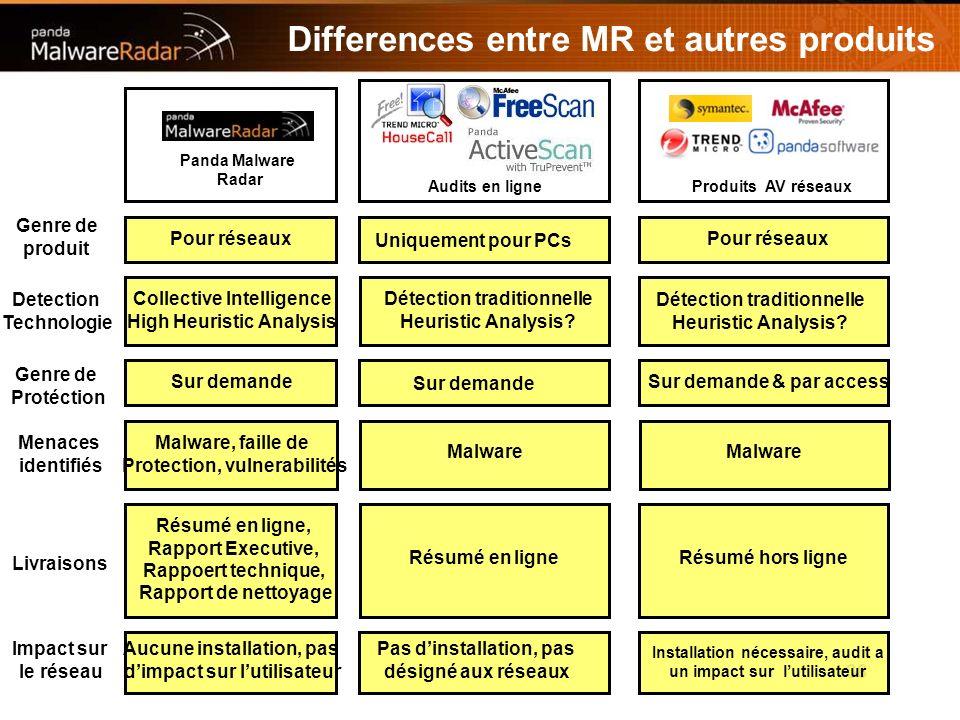 38 Differences entre MR et autres produits Audits en ligneProduits AV réseaux Panda Malware Radar Pour réseaux Uniquement pour PCs Genre de produit Pour réseaux Detection Technologie Collective Intelligence High Heuristic Analysis Détection traditionnelle Heuristic Analysis.