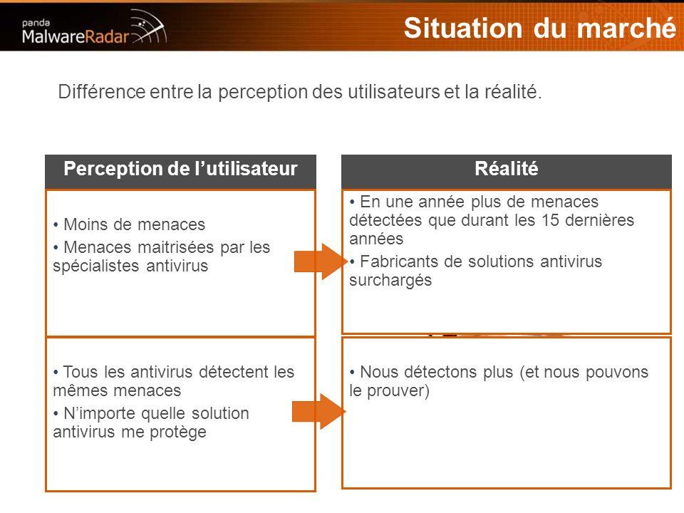 4 Situation du marché Différence entre la perception des utilisateurs et la réalité.