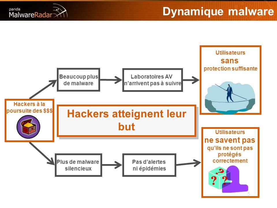 5 Dynamique malware Hackers à la poursuite des $$$ Plus de malware silencieux Beaucoup plus de malware Laboratoires AV narrivent pas à suivre Pas dalertes ni épidémies Utilisateurs sans protection suffisante Utilisateurs ne savent pas quils ne sont pas protégés correctement Hackers atteignent leur but