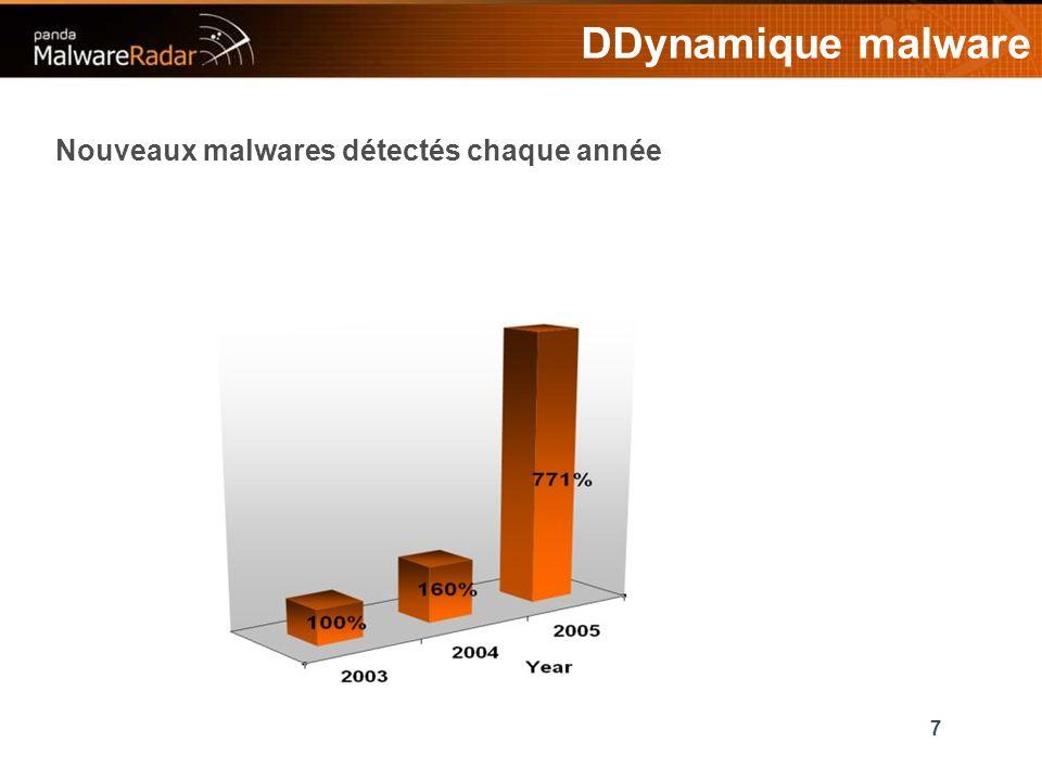 7 DDynamique malware Nouveaux malwares détectés chaque année