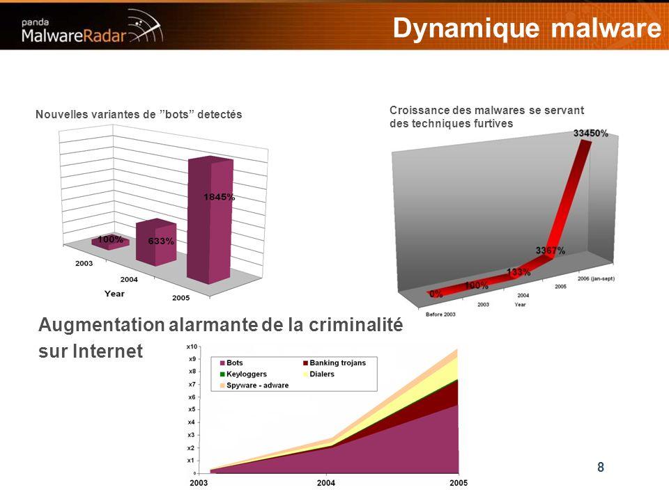 19 95% des malware samples sont analysés automatiquement et classifiés en quelques secondes.