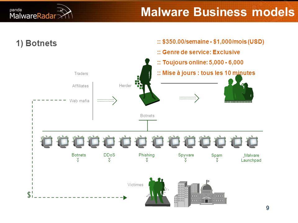 9 Malware Business models :: $350.00/semaine - $1,000/mois (USD) :: Genre de service: Exclusive :: Toujours online: 5,000 - 6,000 :: Mise à jours : tous les 10 minutes Herder Traders Affiliates Web mafia Botnets DDoSPhishingSpyware Malware Launchpad Victimes 1) Botnets Spam