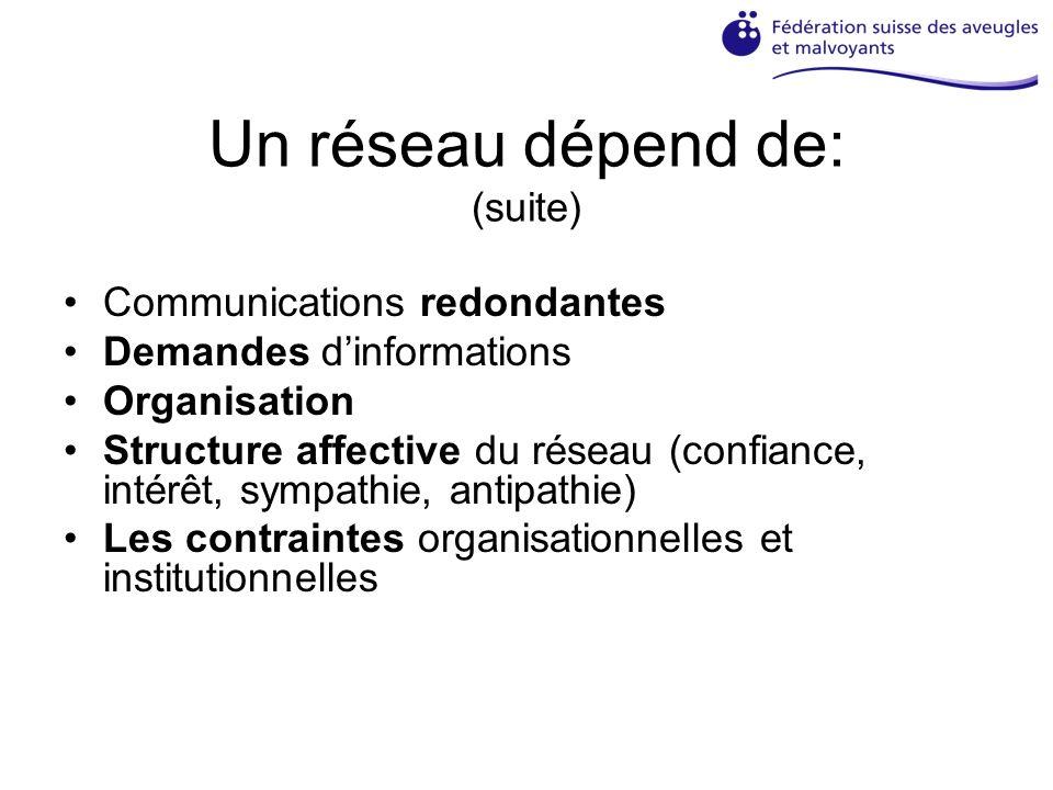 Un réseau dépend de: (suite) Communications redondantes Demandes dinformations Organisation Structure affective du réseau (confiance, intérêt, sympathie, antipathie) Les contraintes organisationnelles et institutionnelles