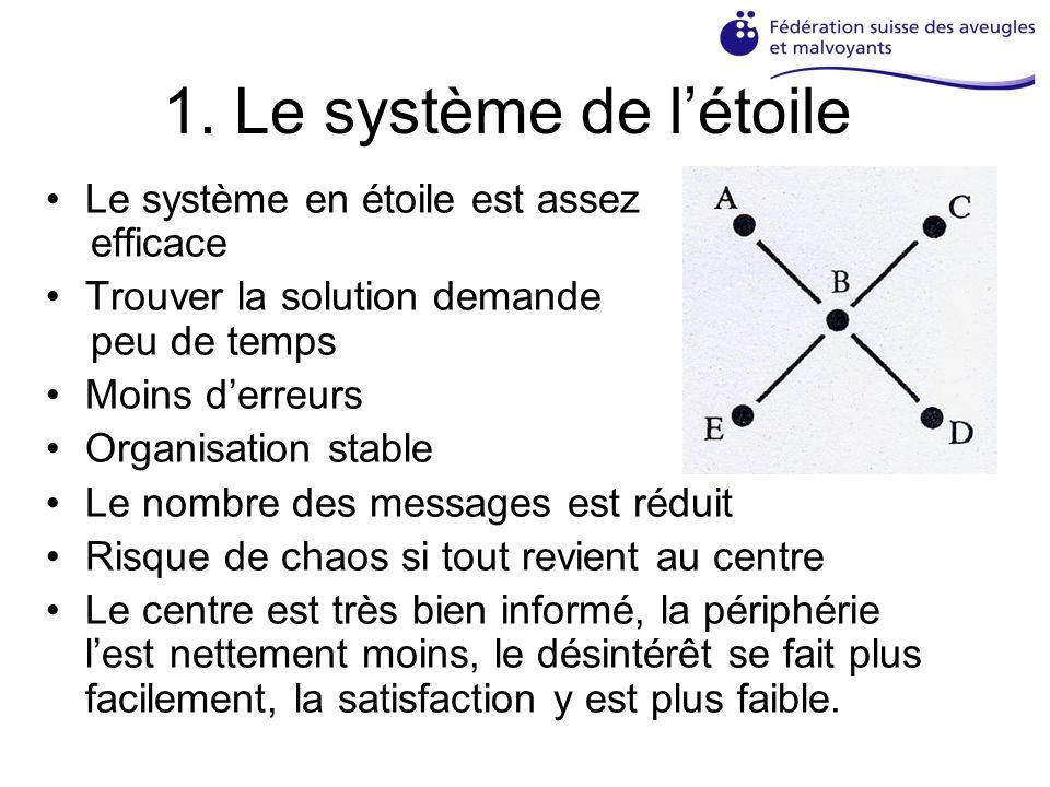 1. Le système de létoile Le système en étoile est assez efficace Trouver la solution demande peu de temps Moins derreurs Organisation stable Le nombre
