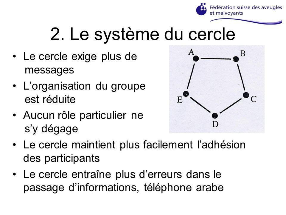 2. Le système du cercle Le cercle exige plus de messages Lorganisation du groupe est réduite Aucun rôle particulier ne sy dégage Le cercle maintient p