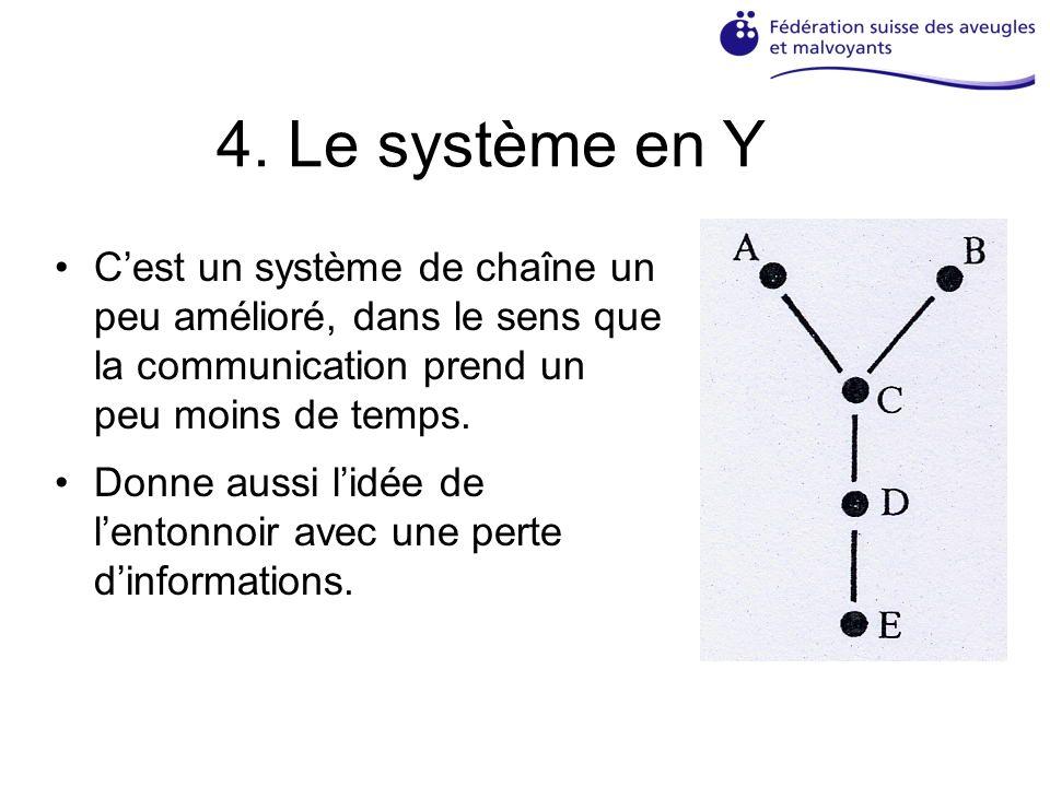 4. Le système en Y Cest un système de chaîne un peu amélioré, dans le sens que la communication prend un peu moins de temps. Donne aussi lidée de lent