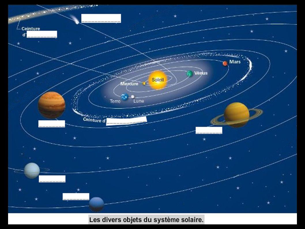 Pourquoi les planètes tournent-elles toutes dans le même sens .