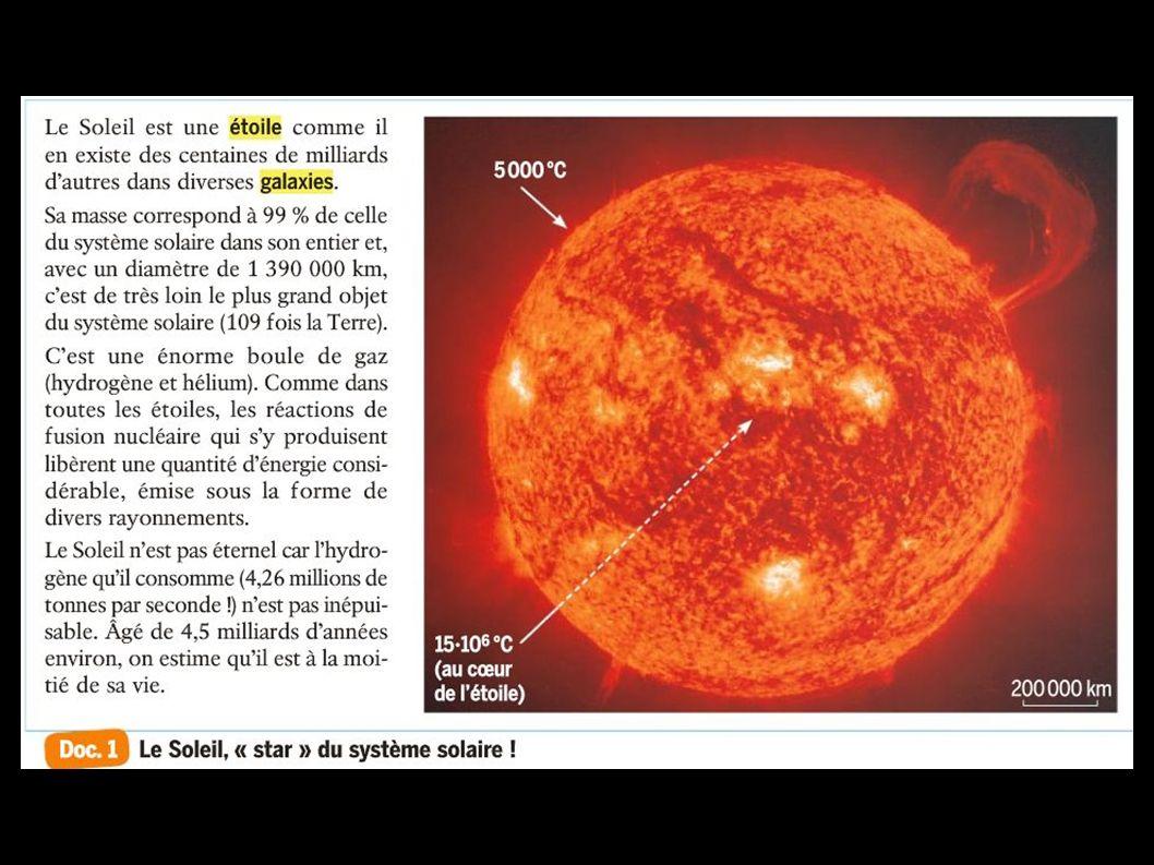 Une protubérance solaire, le 11 février 1996 (de la droite vers la gauche)...