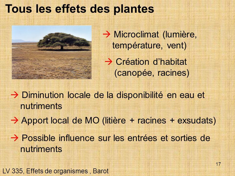 17 Tous les effets des plantes LV 335, Effets de organismes, Barot Microclimat (lumière, température, vent) Création dhabitat (canopée, racines) Appor