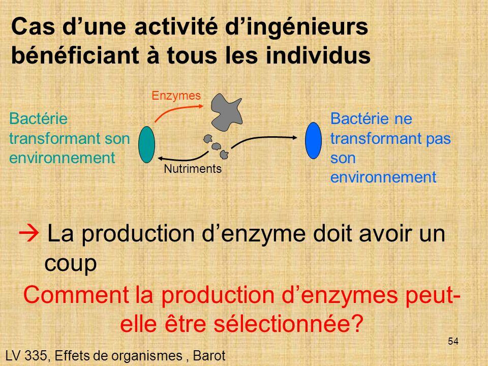54 Cas dune activité dingénieurs bénéficiant à tous les individus LV 335, Effets de organismes, Barot La production denzyme doit avoir un coup Enzymes