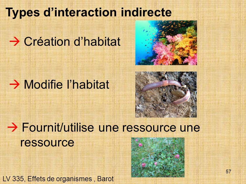57 Types dinteraction indirecte LV 335, Effets de organismes, Barot Création dhabitat Fournit/utilise une ressource une ressource Modifie lhabitat