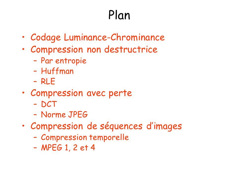Compression : Codage luminance-chrominance