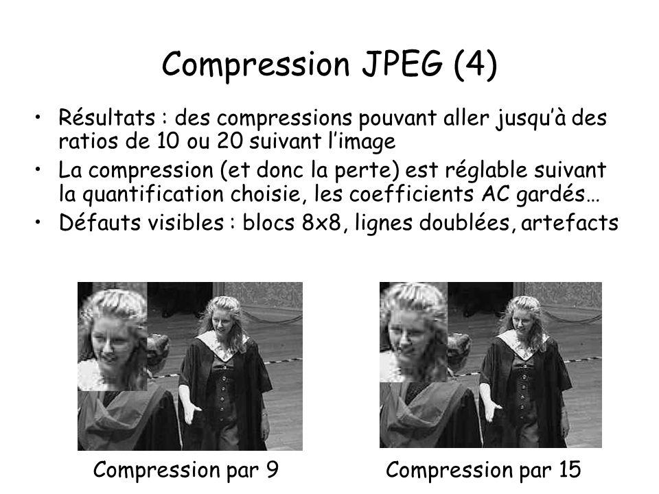 Compression JPEG (4) Résultats : des compressions pouvant aller jusquà des ratios de 10 ou 20 suivant limage La compression (et donc la perte) est réglable suivant la quantification choisie, les coefficients AC gardés… Défauts visibles : blocs 8x8, lignes doublées, artefacts Compression par 9 Compression par 15